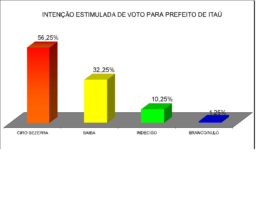 * Em Itaú Ciro Bezerra lidera segundo pesquisa perfil..