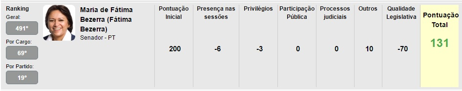 Fátima Ranking