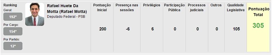 Rafael Ranking