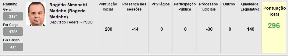 Rogério Ranking