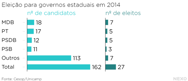 Eleição_para_governos_estaduais_em_2014_nº_de_candidatos_nº_de_eleitos_chartbuilder