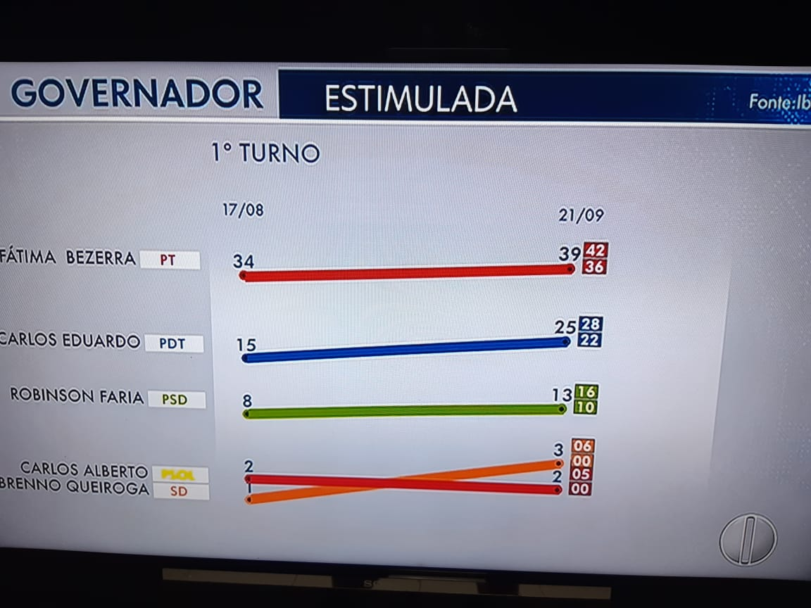 Resultado de imagem para PESQUISA IBOPE: Levantamento indica segundo turno para o Governo do RN